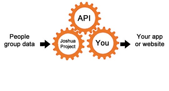 Joshua Project API